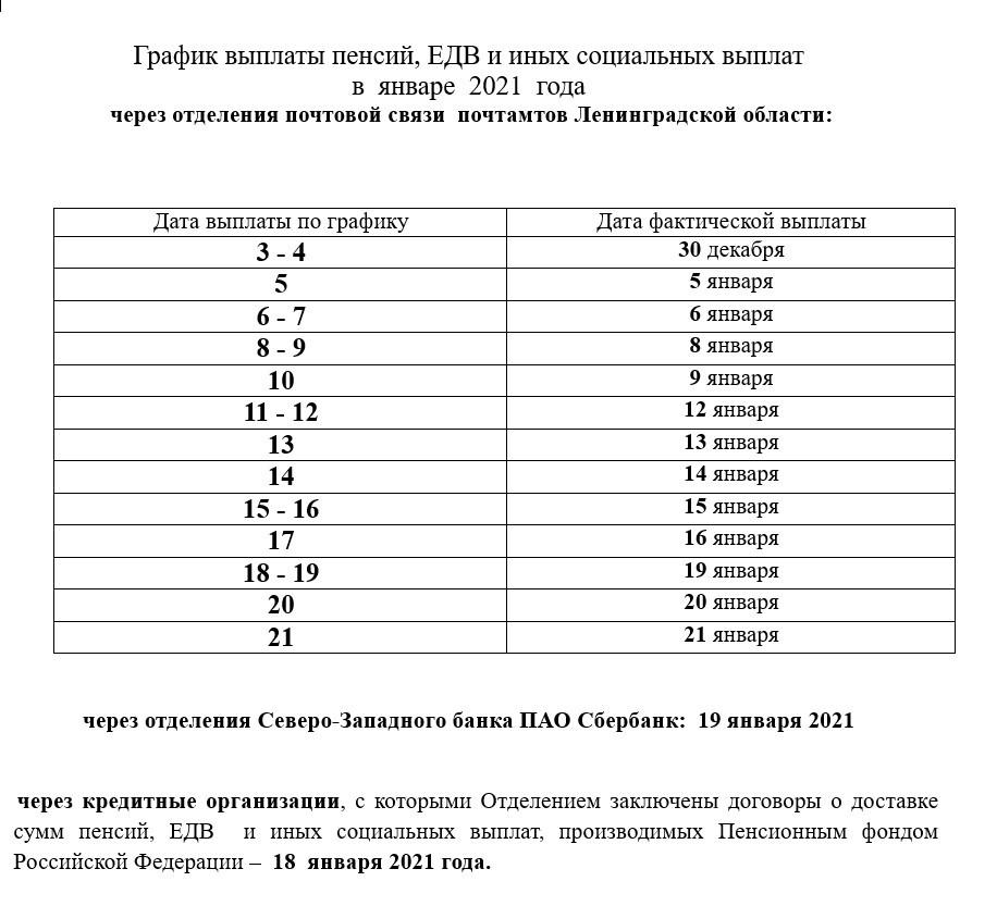 график выплаты пенсий
